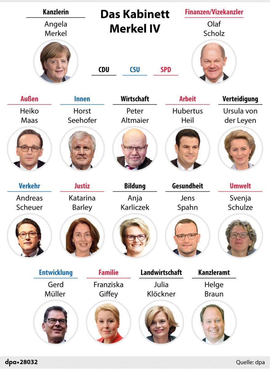 dieser thread soll sich um nachrichten entscheidungen und diskussionen rund um die deutsche sterreicher bitte wegbleiben bundesregierung drehen - Was Ist Ein Kabinett